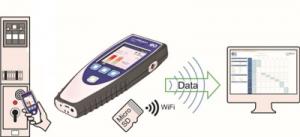 UltraTEV Plus2 Data Capture Functionality Diagram